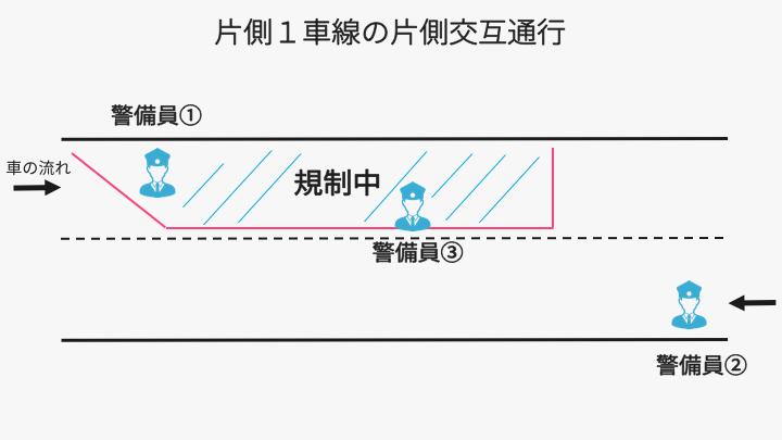 片側交互通行の説明1