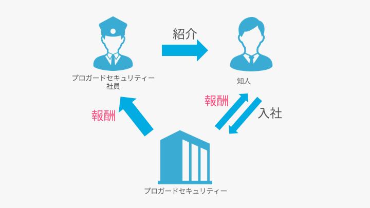 リファラル制度の特徴